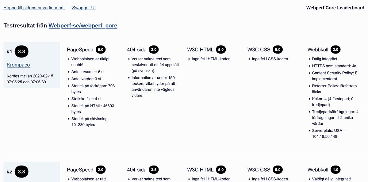 Webperfs första tillägg - ledartavla