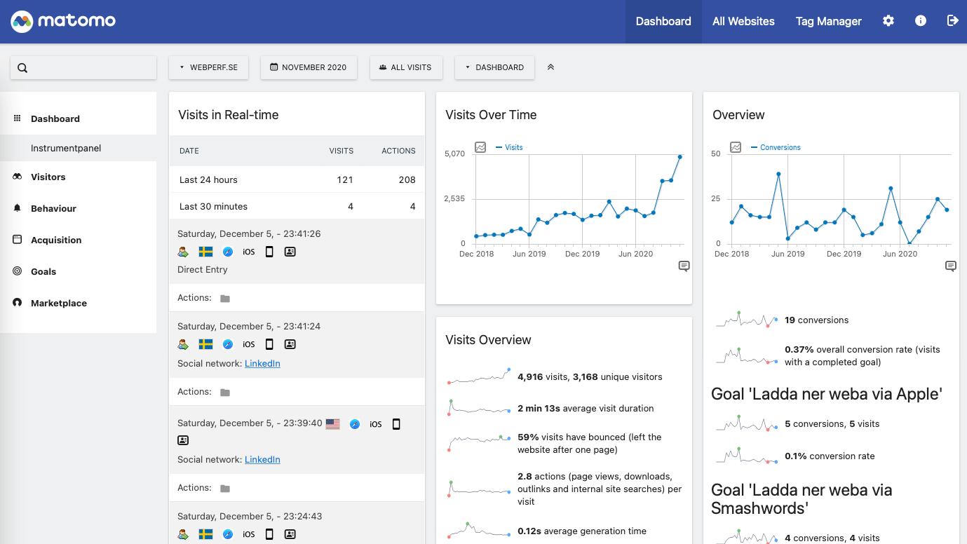 Byta ut Google Analytics med Matomo